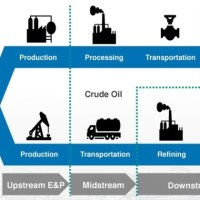 Africa Oil & Gas: Upstream industry risks in the continent