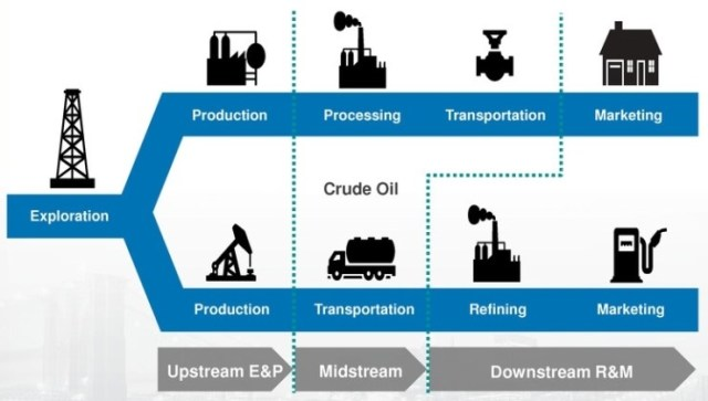 Upstream industry.jpg