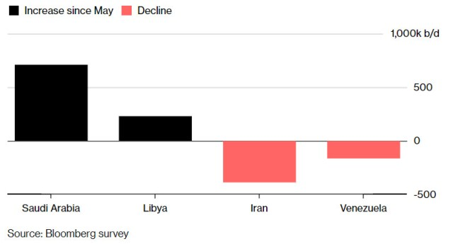 OPEC-Winners and losers.jpg