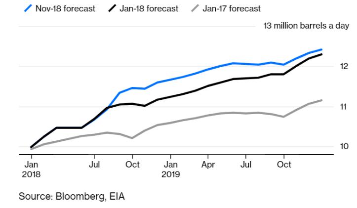 Shale surge