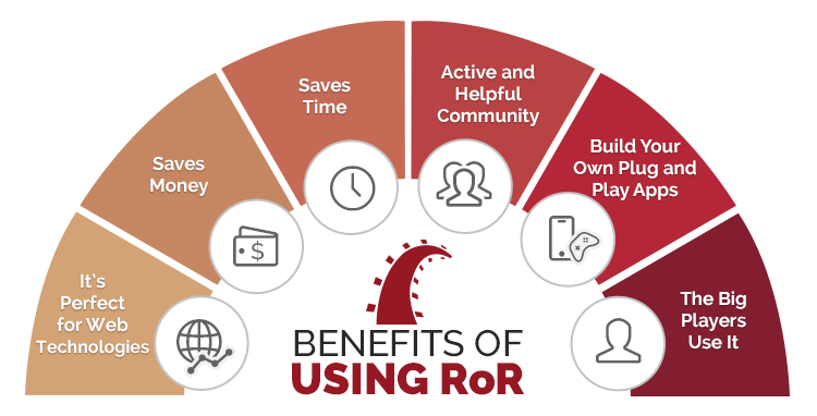 How Web Developers can Capitalize on RoR