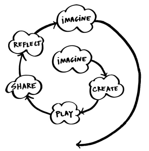 What's the Purpose of Writing for the Web? Original ideas, Resnick's Learning Spiral, and P2PU