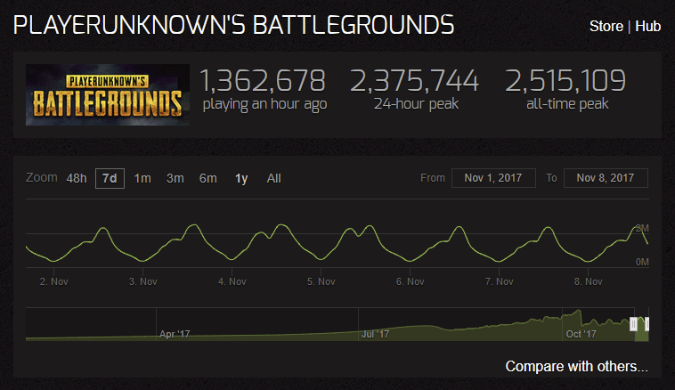 PUBG Sales Figures Break 20 Million Holds Record 25
