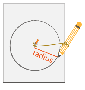 making a circle with radius