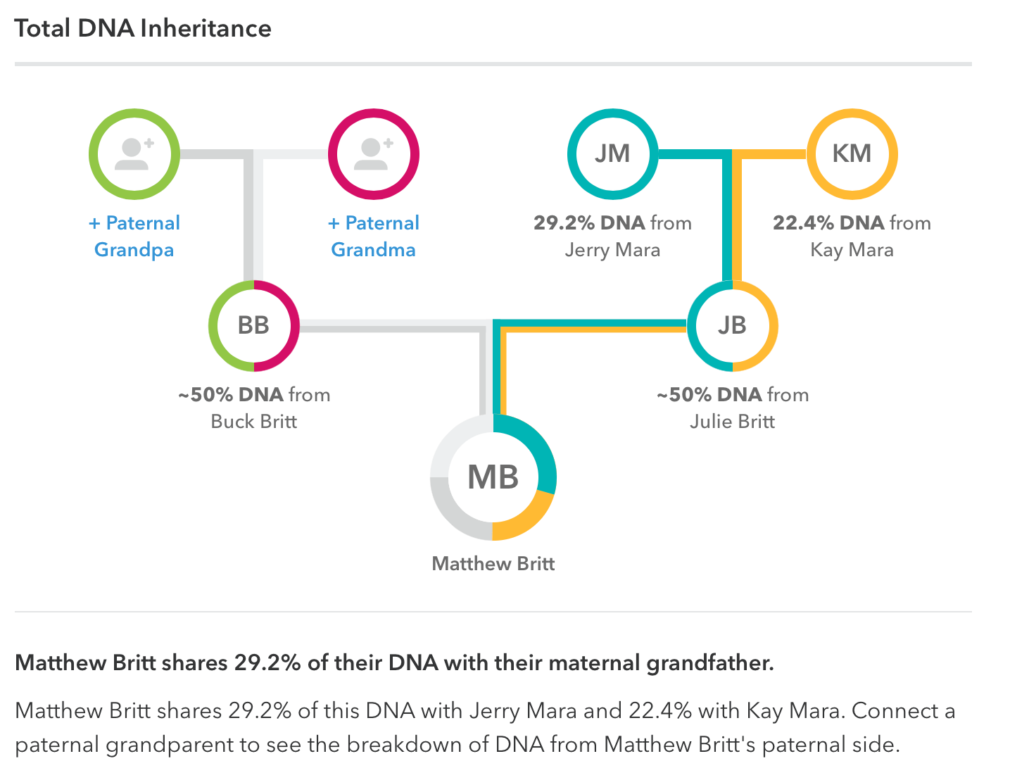 Maternal Grandfather's Results from 23andMe – M  P  Britt