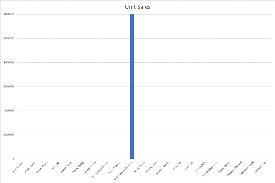 BW-MCE-0202201801-I003 - A Sample Histogram - Unit Sales - Version 03