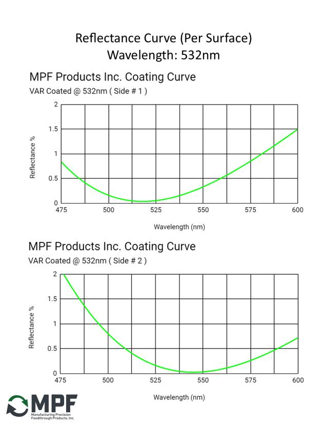 MPF VAR Reflectance Coating Curve 532nm