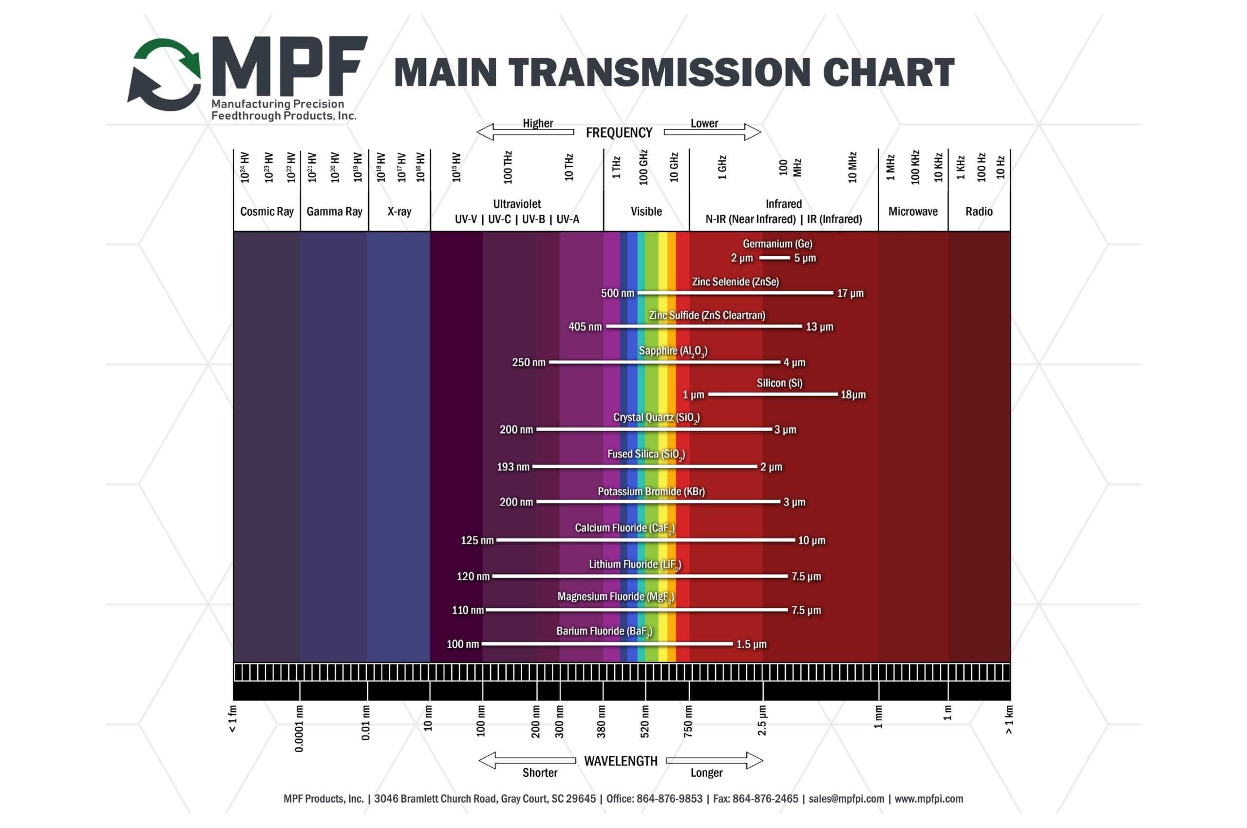 MPF Main Transmission Chart