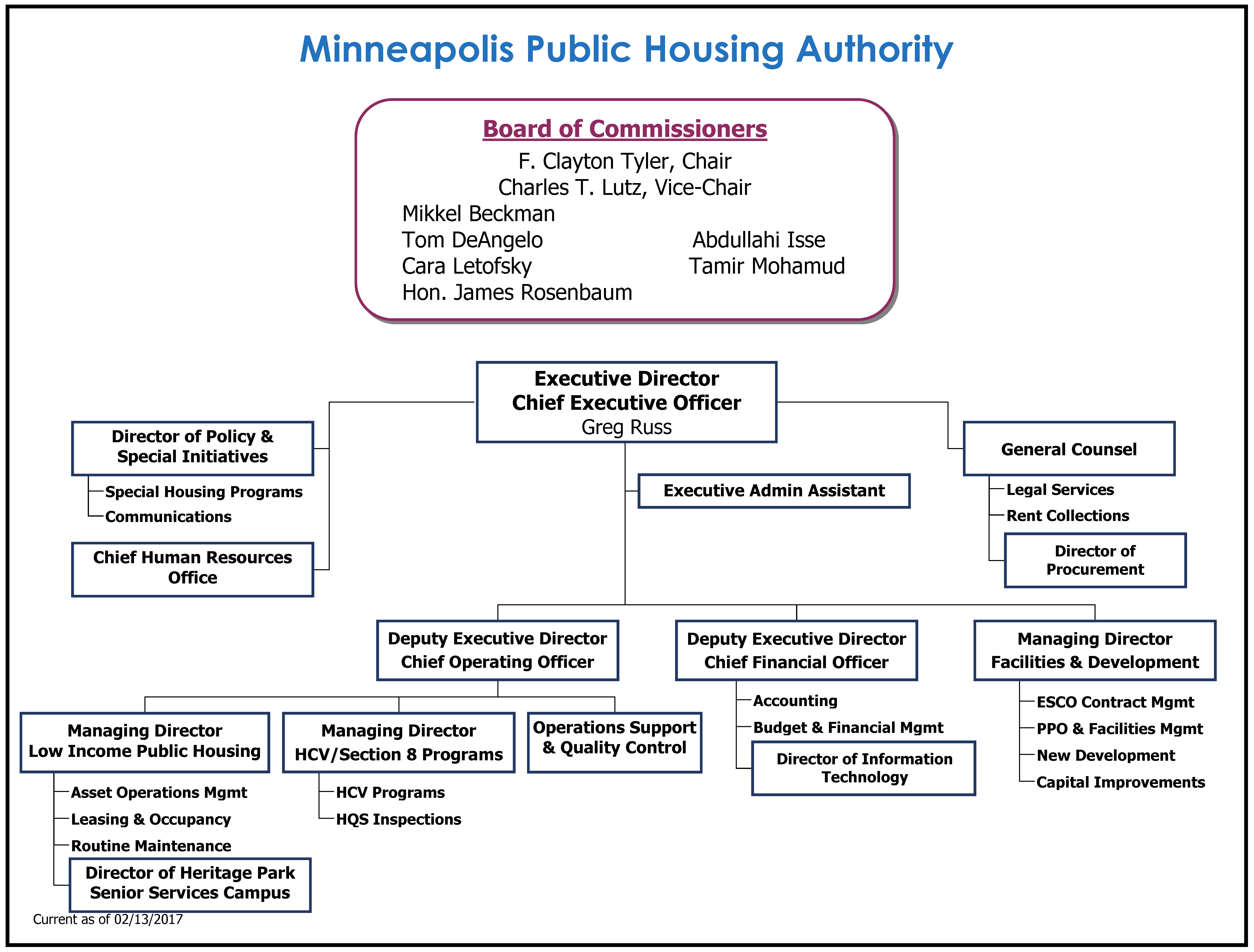 Leadership Minneapolis Public Housing Authority