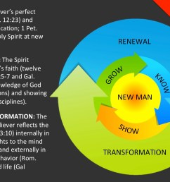 renewal and transformation come naturally by the holy spirit as the believer grows in the image of christ  [ 2000 x 1125 Pixel ]
