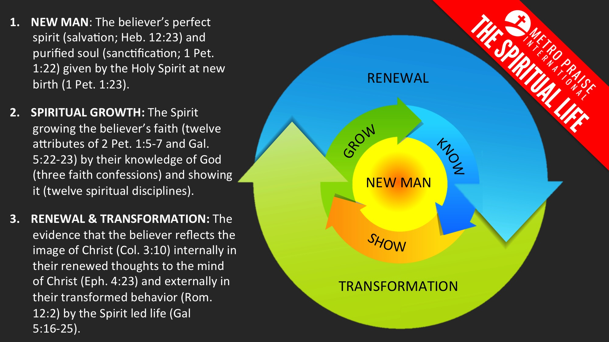 hight resolution of renewal and transformation come naturally by the holy spirit as the believer grows in the image of christ