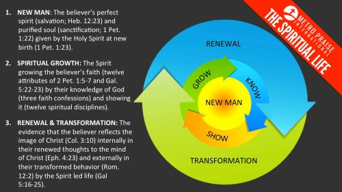 small resolution of renewal and transformation come naturally by the holy spirit as the believer grows in the image of christ