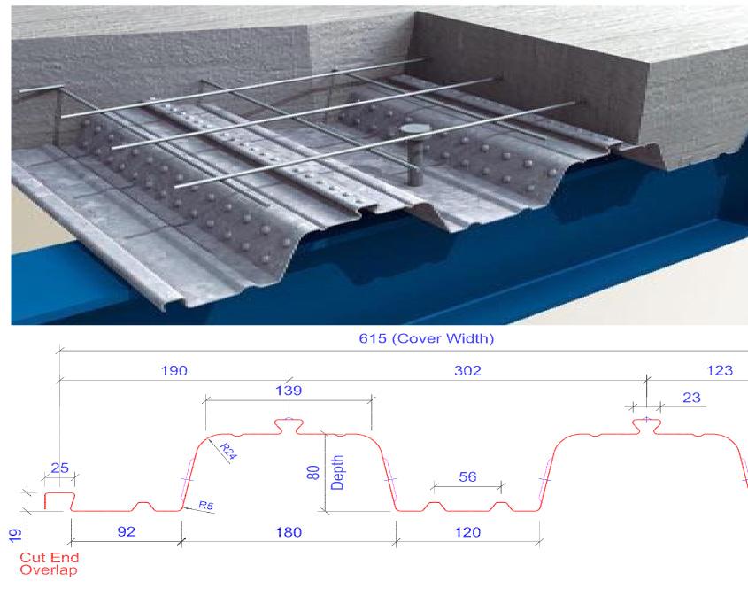 Concrete Slab Span Tables