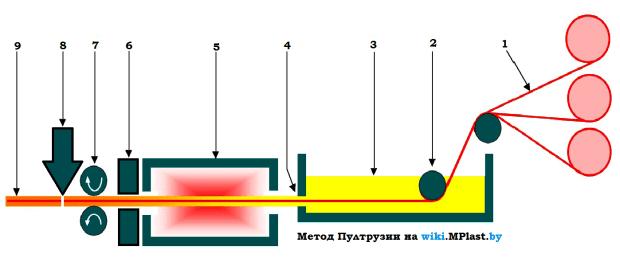 Пултрузия - схема процесса