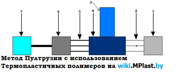 Пултрузия - схема процесса (ТПП)