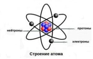 Атом - строение