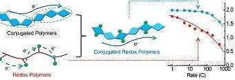 Ученые создали новый перспективный проводящий полимер для аккумуляторных батарей