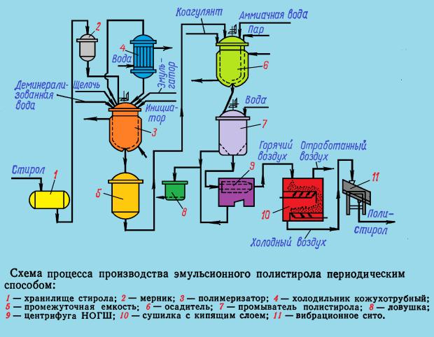 схема процесса производства эмульсионного полистирола