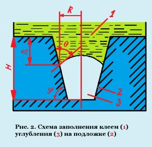 схема заполнения клеем углубления