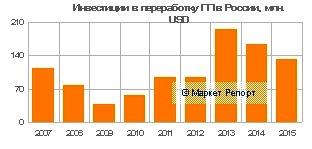 Инвестиции в переработку полипропилена в России: итоги 2015 года