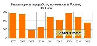 Инвестиции в переработку полимеров в России сократились на 26%