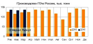 Выпуск полиэтилена в России вырос на 11% в январе -марте 2016 года