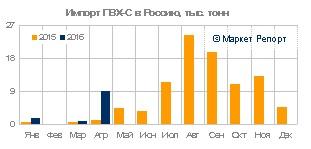 Импорт ПВХ в Россию вырос в три раза в январе – апреле 2016 года