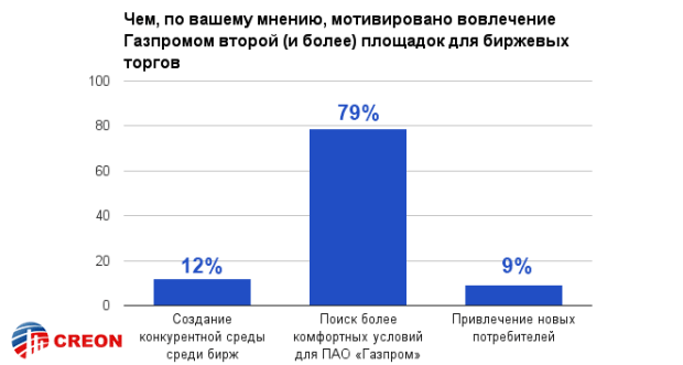 Российский рынок газа. Биржевая торговля - итоги