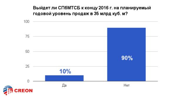 Российский рынок газа. Биржевая торговля*