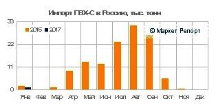 Импорт ПВХ в Россию сократился на 40% в январе