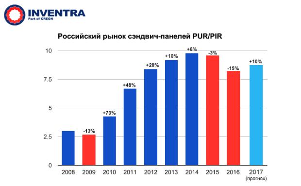 """Итоги конференции """"Полиуретаны 2017"""""""