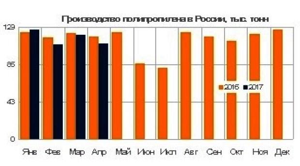 Импорт полиэтилена в Казахстан вырос на 15% в первые 4 месяца
