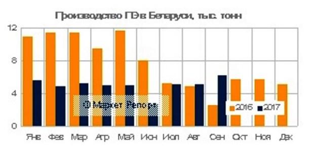 Выпуск полиэтилена в Беларуси сократился на 40% за 9 месяцев с начала 2017 года