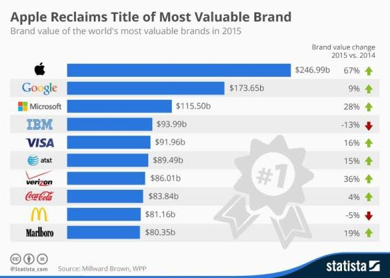 Apple-Overthrows-Google-to-Reclaim-World's-Most-Valuable-Brand-for-the-year-20152 Apple Overthrows Google to Reclaim World's Most Valuable Brand for the year 2015