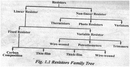 Define the resistors .give the classification of resistors