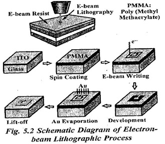 Explain lithographic process and give its limitations. Or