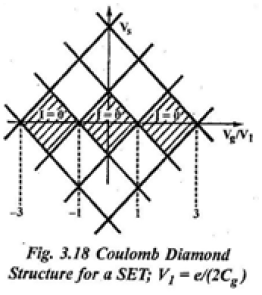 coulamb diamond structure for a SET