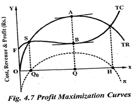 How far is profit maximization the basic objective of a