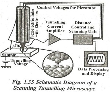 How the tunneling can be achieved through penetration of