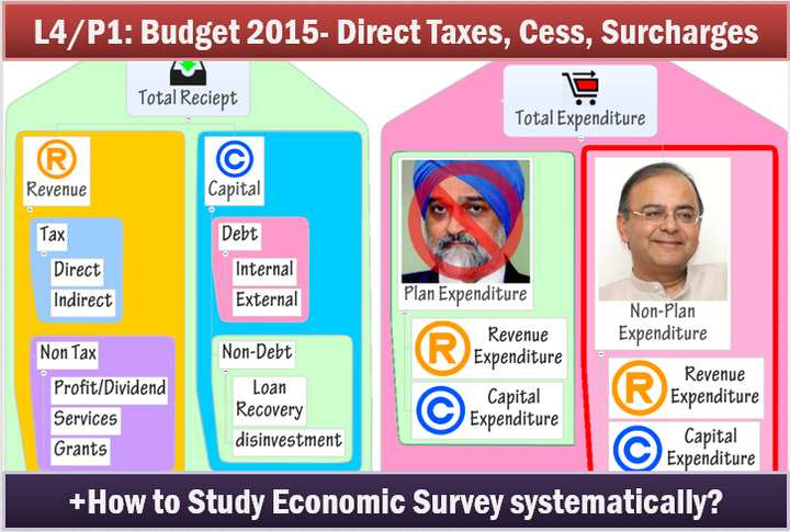 Budget 2015 direct taxes