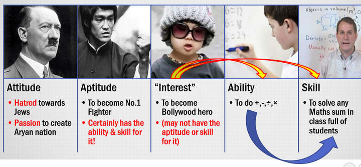 aptitude, attitutude, skill, interest, ability difference explained