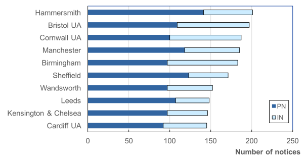 The ten areas of GB with the most frequent potential breaches of CDM 2015 identified by HSE in notices issued to construction duty holders (2013/14 to 2016/17)