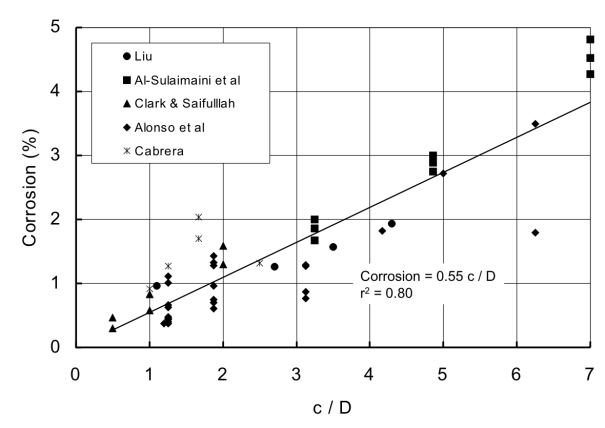 Relationship between bar weight loss due to corrosion and the c/D ratio