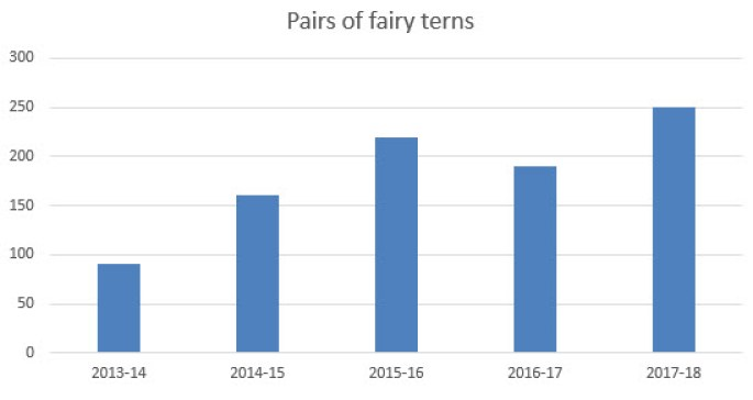 Fairy tern numbers graph