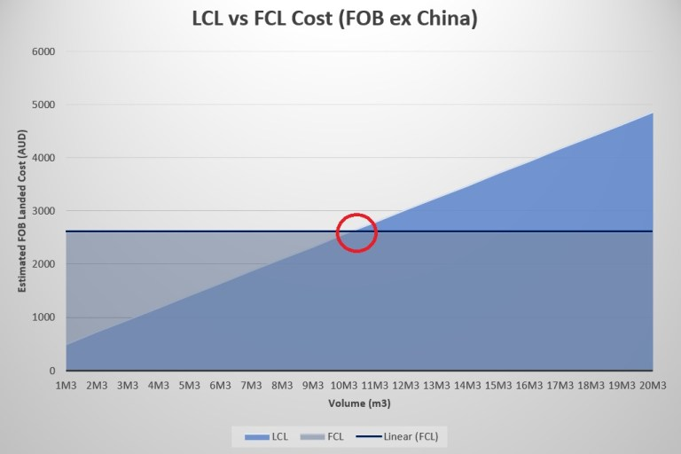 MPW's Beginners Guide to LCL Seafreight – MPW Supply Chain