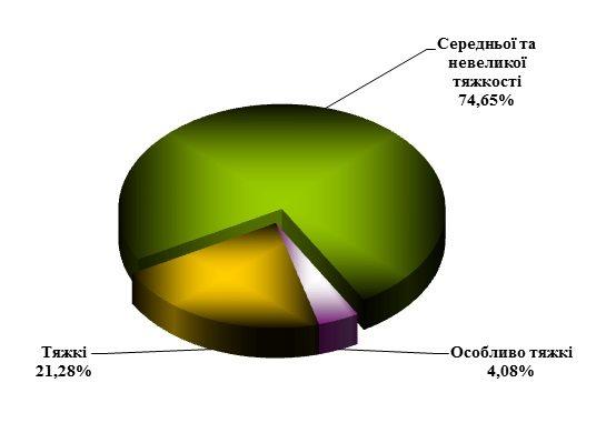 Прокуратура таблиця 2