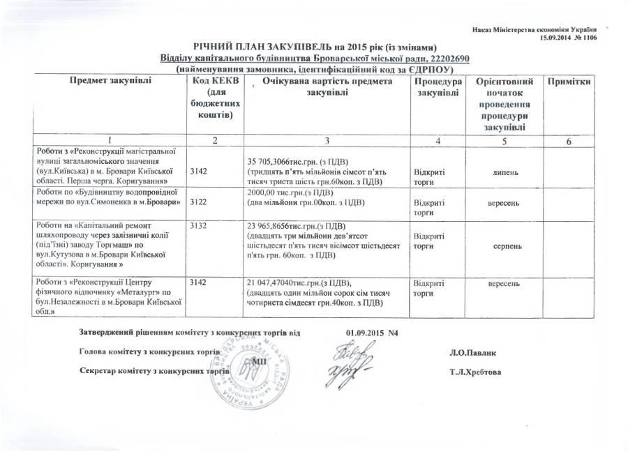 Річний план закупівель 2015 ВКБ зі змінами від 01.09.2015