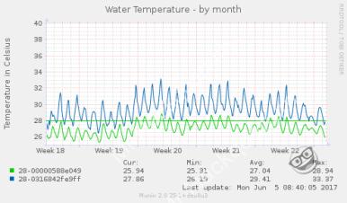 Sondes de température - mesures par mois