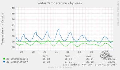 Sondes de température - mesures par semaine