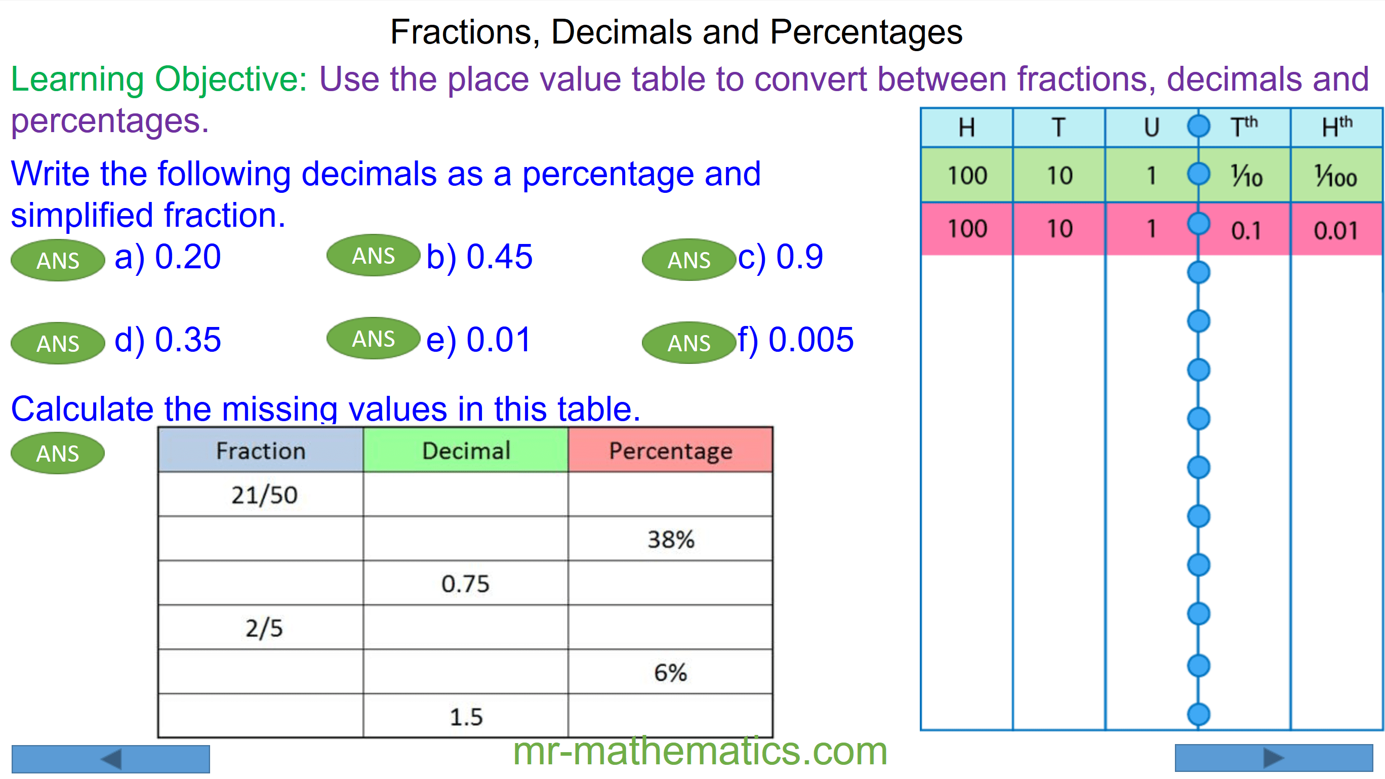 Converting Between Fractions Decimals And Percentages